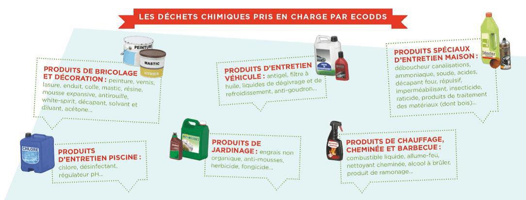 20170822-familles-de-dechets-chimiques-pris-en-charge-par-ecodds